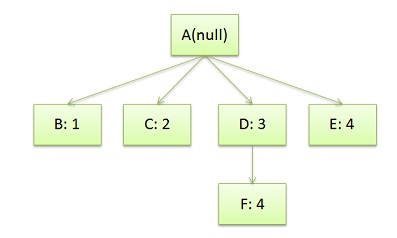 CSS-Rule-Tree-Example[1].jpg